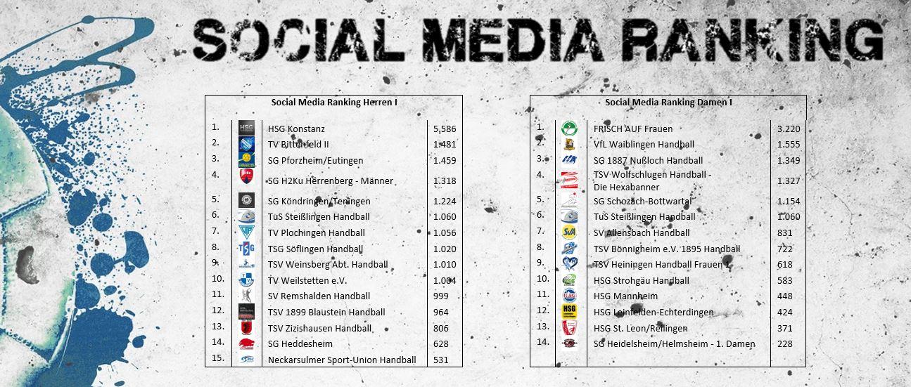 Social Media Ranking